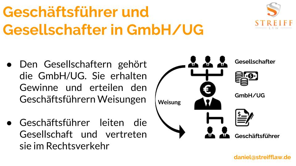Geschäftsführender Gesellschafter GmbH